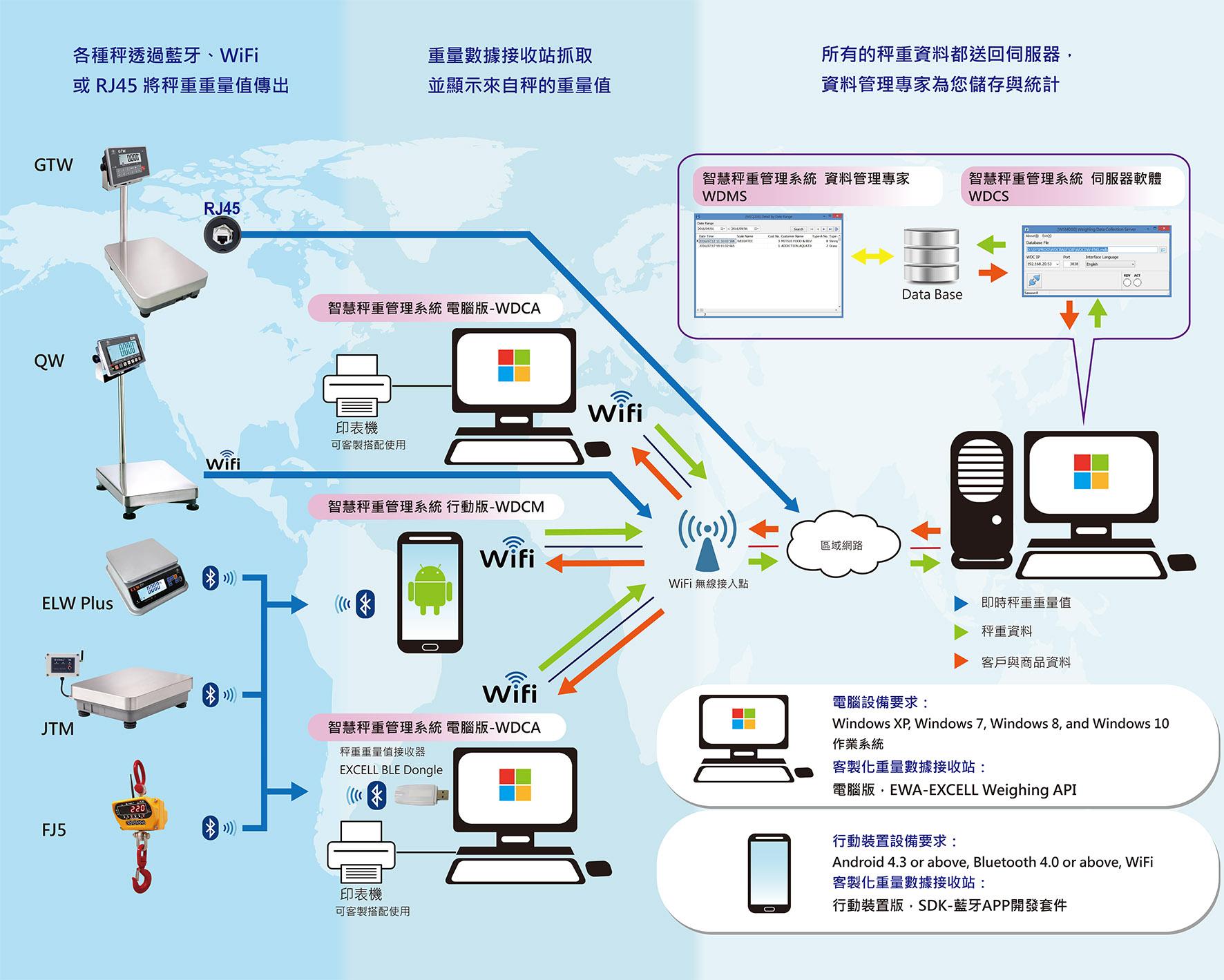 proimages/pro/Scale-IoT®_智慧物聯秤重管理系統-2.jpg