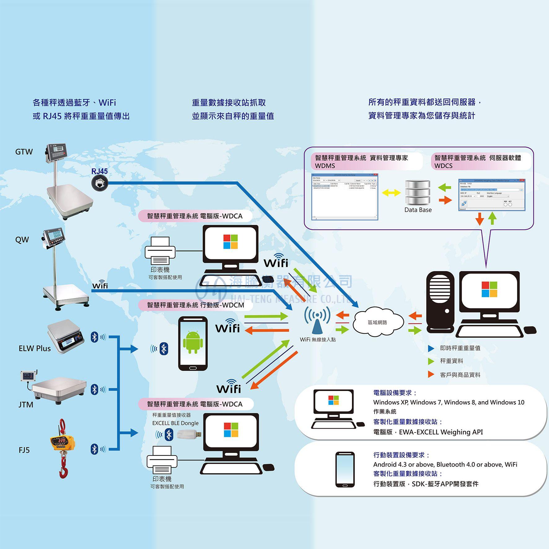 Scale-IoT智慧物聯秤重管理系統